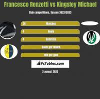 Francesco Renzetti vs Kingsley Michael h2h player stats