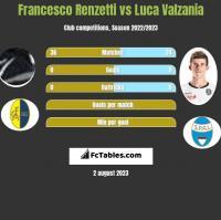 Francesco Renzetti vs Luca Valzania h2h player stats
