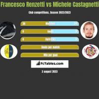 Francesco Renzetti vs Michele Castagnetti h2h player stats