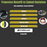 Francesco Renzetti vs Samuel Gustafson h2h player stats