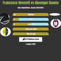 Francesco Renzetti vs Giuseppe Cuomo h2h player stats