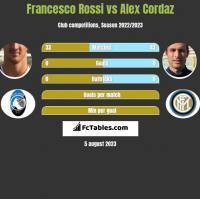 Francesco Rossi vs Alex Cordaz h2h player stats