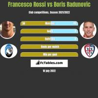 Francesco Rossi vs Boris Radunovic h2h player stats