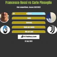Francesco Rossi vs Carlo Pinsoglio h2h player stats