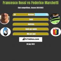 Francesco Rossi vs Federico Marchetti h2h player stats