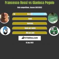 Francesco Rossi vs Gianluca Pegolo h2h player stats