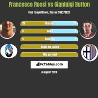 Francesco Rossi vs Gianluigi Buffon h2h player stats