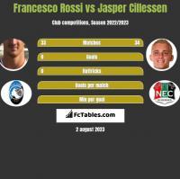 Francesco Rossi vs Jasper Cillessen h2h player stats