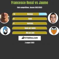 Francesco Rossi vs Jaume h2h player stats