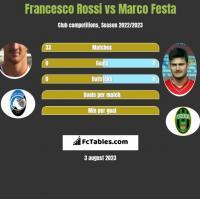Francesco Rossi vs Marco Festa h2h player stats