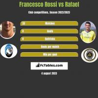 Francesco Rossi vs Rafael h2h player stats