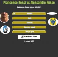 Francesco Rossi vs Alessandro Russo h2h player stats