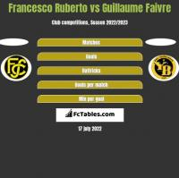 Francesco Ruberto vs Guillaume Faivre h2h player stats