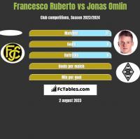 Francesco Ruberto vs Jonas Omlin h2h player stats