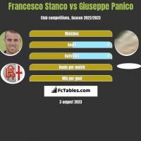 Francesco Stanco vs Giuseppe Panico h2h player stats