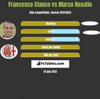 Francesco Stanco vs Marco Rosafio h2h player stats