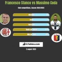 Francesco Stanco vs Massimo Coda h2h player stats