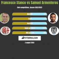 Francesco Stanco vs Samuel Armenteros h2h player stats