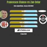 Francesco Stanco vs Zan Celar h2h player stats