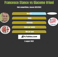 Francesco Stanco vs Giacomo Vrioni h2h player stats