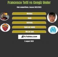 Francesco Totti vs Cengiz Under h2h player stats