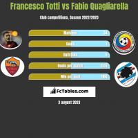 Francesco Totti vs Fabio Quagliarella h2h player stats