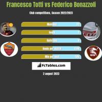 Francesco Totti vs Federico Bonazzoli h2h player stats