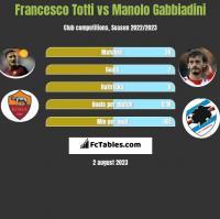 Francesco Totti vs Manolo Gabbiadini h2h player stats