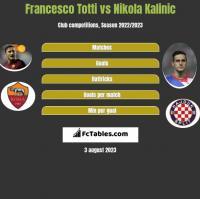 Francesco Totti vs Nikola Kalinic h2h player stats