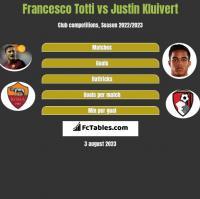 Francesco Totti vs Justin Kluivert h2h player stats