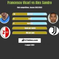 Francesco Vicari vs Alex Sandro h2h player stats