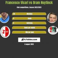 Francesco Vicari vs Bram Nuytinck h2h player stats