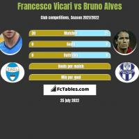 Francesco Vicari vs Bruno Alves h2h player stats