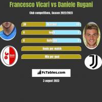 Francesco Vicari vs Daniele Rugani h2h player stats