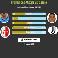 Francesco Vicari vs Danilo h2h player stats