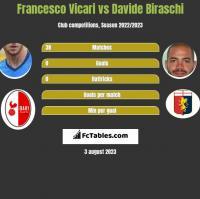 Francesco Vicari vs Davide Biraschi h2h player stats