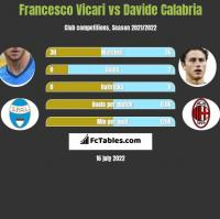 Francesco Vicari vs Davide Calabria h2h player stats