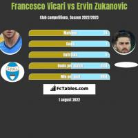 Francesco Vicari vs Ervin Zukanovic h2h player stats