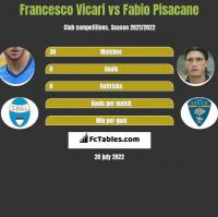 Francesco Vicari vs Fabio Pisacane h2h player stats