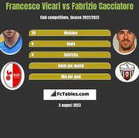 Francesco Vicari vs Fabrizio Cacciatore h2h player stats