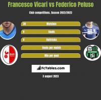 Francesco Vicari vs Federico Peluso h2h player stats