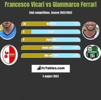Francesco Vicari vs Giammarco Ferrari h2h player stats