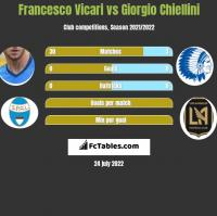 Francesco Vicari vs Giorgio Chiellini h2h player stats