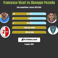 Francesco Vicari vs Giuseppe Pezzella h2h player stats