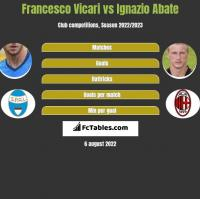 Francesco Vicari vs Ignazio Abate h2h player stats