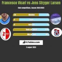 Francesco Vicari vs Jens Stryger Larsen h2h player stats