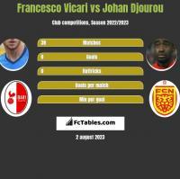 Francesco Vicari vs Johan Djourou h2h player stats