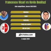 Francesco Vicari vs Kevin Bonifazi h2h player stats