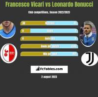 Francesco Vicari vs Leonardo Bonucci h2h player stats