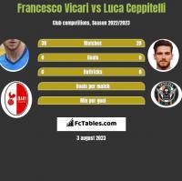 Francesco Vicari vs Luca Ceppitelli h2h player stats